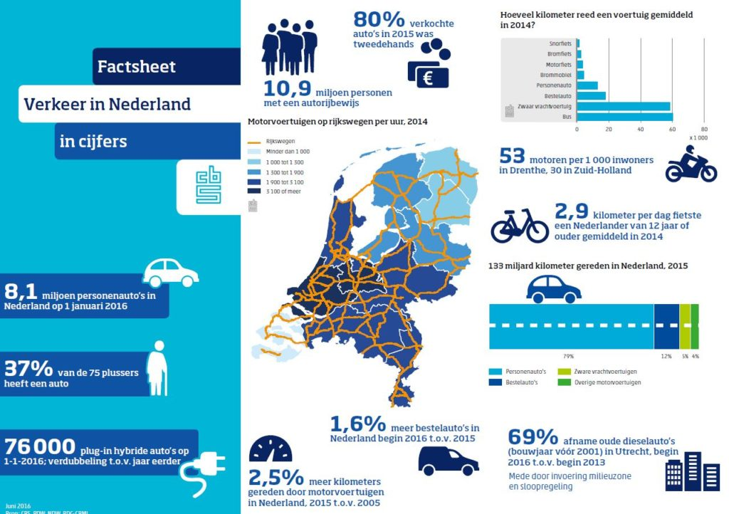 sneller nederlander worden