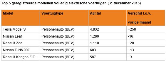 EV_aantallen_2015