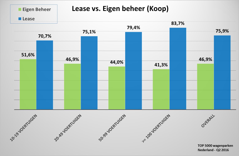 Penetratie lease / koop (Omvang)