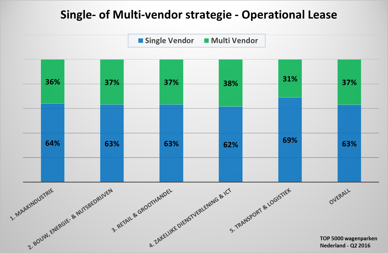 Multi / Single vendor (Branche / Omvang)