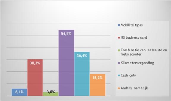 Slechts 6% heeft de beschikking over een mobiliteitspas