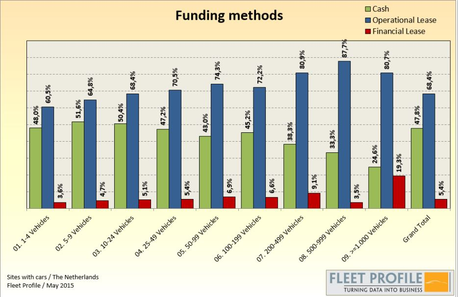 fleet profile funding