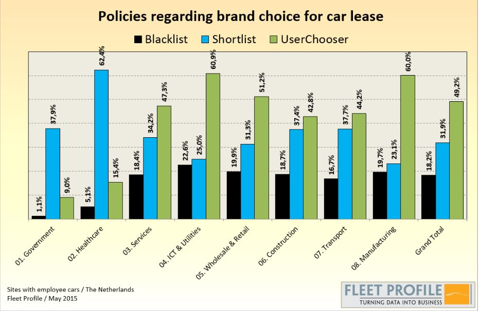 fleet profile policies